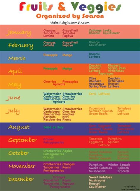 fruit by season fruits and vegetables by season