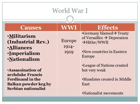 Causes And Effects Of World War 1 Essay by World War 1 Causes And Effects Chart Search Jobsila Jobsearch Websearch Imagesearch