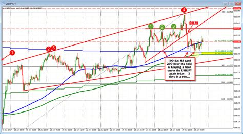 forex tutorial analysis msta technical analysis calculate forex price