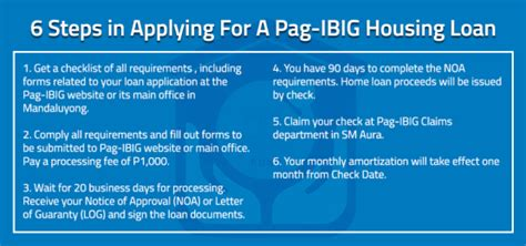 housing loan procedure apply for a pag ibig housing loan zipmatch