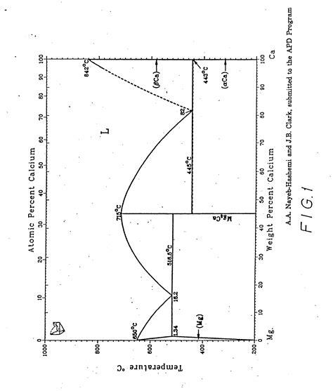 magnesium lead phase diagram patent ep0343012a2 magnesium calcium alloys for