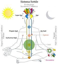 Symptoms Of Detoxing Unblocking Throat Chakra by About The Serpent Energy Or The Kundalini