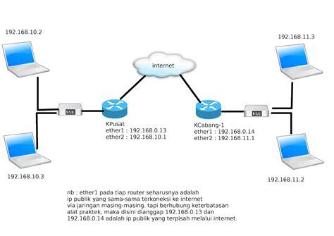 membuat vpn client mikrotik membuat openvpn server dan openvpn client di mikrotik gt