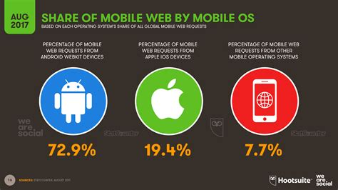 mobile os three billion now use social media we are social
