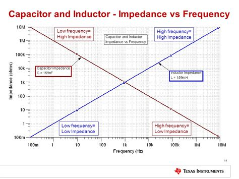 capacitor impedance characteristic impedance of capacitor vs frequency 28 images what are impedance esr frequency