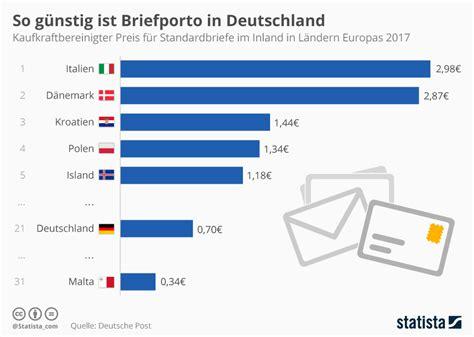 Porto Brief Schweiz Europa Briefporto Deutschland 2017 Postgeb 252 Hren Brief Postkarte Maxibrief