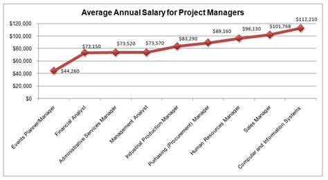 Average Salary For Mba Pmp by Project Management Degrees Graduate Programs
