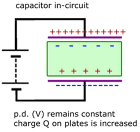 capacitor 1 has a dielectric of rubber between its parallel plates capacitors 1 fields effects from a level physics tutor