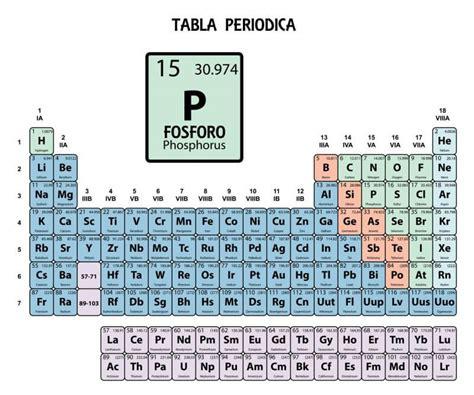 tavola degli elementi da stare simbolo p tavola periodica definici 243 n de f 243 sforo