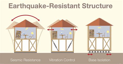 earthquake proof house how to earthquake proof your home luxus construction