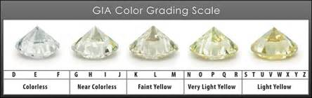 color scale diamonds color grades mid house of diamonds