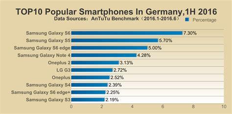 benchmark mobile phones antutu samsung smartphones took the popularity crown in