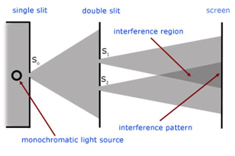 slit l diagram interference of light waves from a level physics tutor