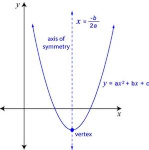Parabola equation standard form two different forms of quadratic