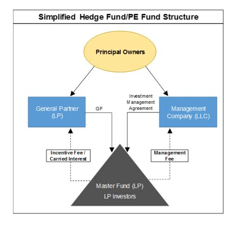 equity fund structure diagram a primer on the valuation of hedge fund and equity
