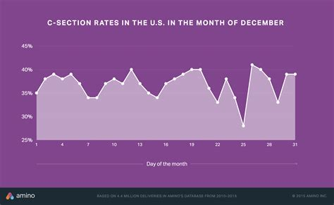 c section rates by state how c section rates vary by where you live other health