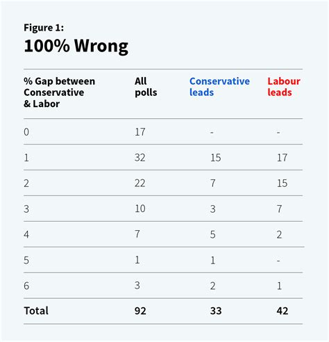 uk election the 2015 uk elections why 100 of the polls were wrong
