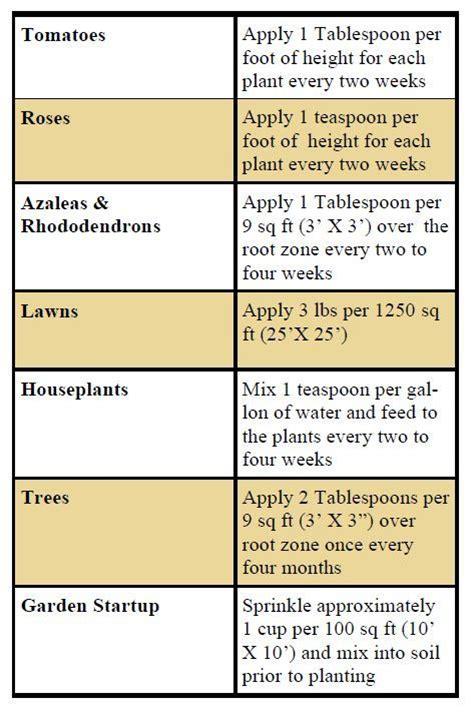 Epsom Salt For Gardening by A Guide To Using Epsom Salt In The Garden Thegardengeeks