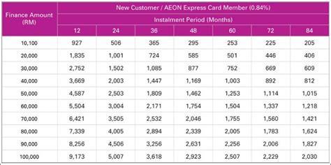 membuat kartu kredit aeon cara mohon pinjaman aeon icash terkini aeon credit