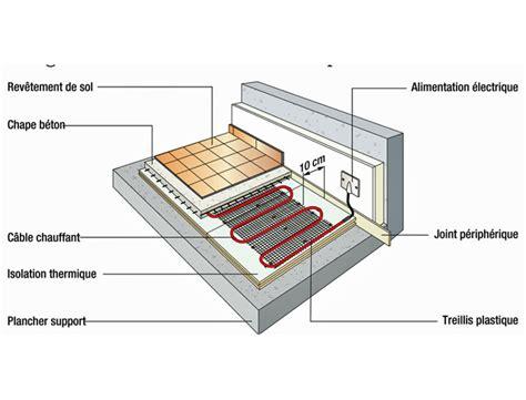 radiateur basse temperature 2302 poser un plancher chauffant tutoriel pas 224 pas