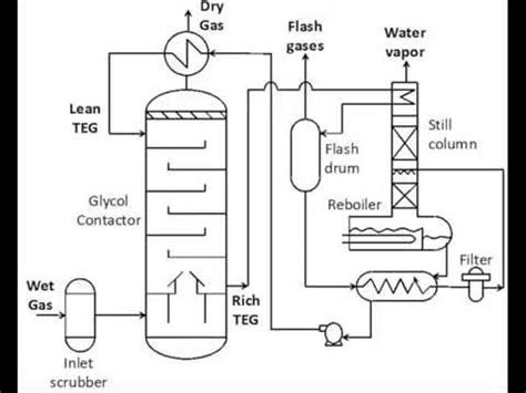 Harga Samsung S6 Di Cirebon glycol dehydration principles