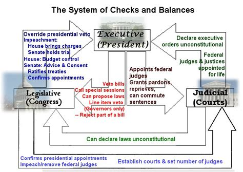 Qualified Background Check Worldregionsproject American Political Organization