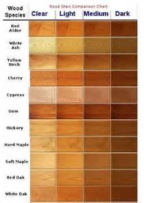 wood furniture colors chart looking for new kitchen cabinets check out these ideas
