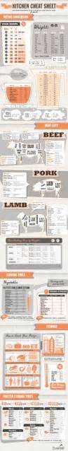 cooking infographic the ultimate kitchen cheat sheet
