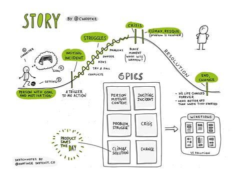 design is storytelling storytelling and storyboarding in ux design ux collective