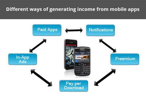 5 ways to generate income from mobile apps 183 techmagz