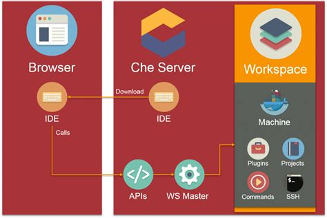 eclipse workflow eclipse che the ide of the future techscouting