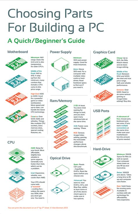 what do i need to build a house choosing parts for building a pc infographic on behance