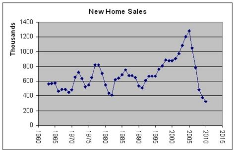 new home sales historical data free by 50