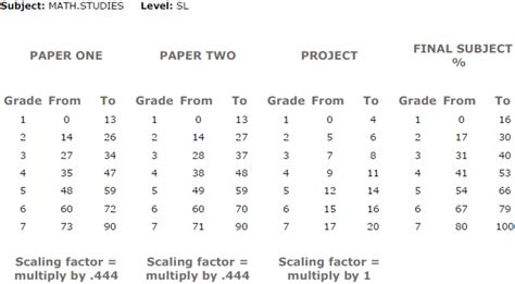 igcse essay sle ib past papers math best papers 2018
