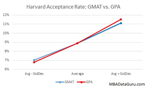 Acceptence Rate Into Harvard Mba by Hbs Acceptance Rates By Gmat Gpa