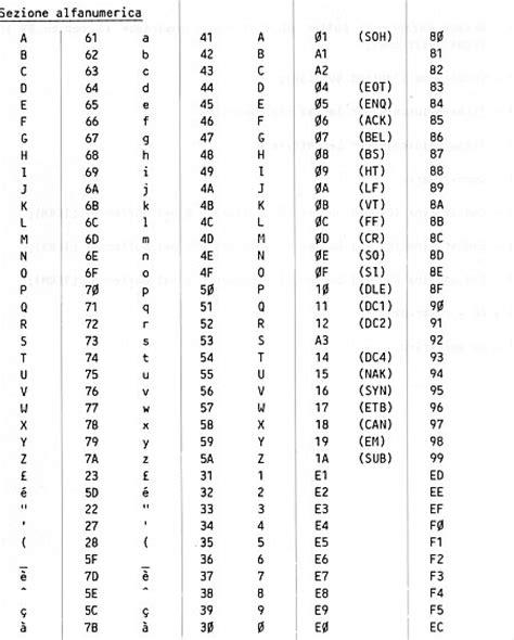 lettere tedesche tastiera pcos d codici delle tastiere nazionali