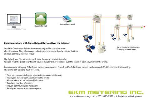 communication diagrams using the ekm push