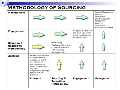 strategic sourcing plan template sourcing strategies