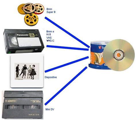 convertitore cassette vhs in dvd conversione da vhs pellicola 8 mm 8 a como