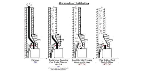 Chimney Liner Installation Companies - chimney liner installation service repair seattle wa