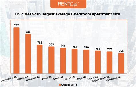 average 1 bedroom apartment size average apartment size in the us atlanta has largest homes