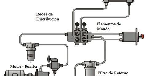 plomeria definicion automatizaci 243 n industrial elementos de un circuito hidr 225 ulico