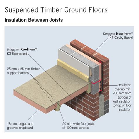 phenolic floor insulation kingspan floor insulation floor matttroy