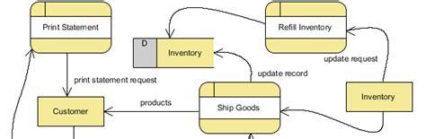draw dfd drawing data flow diagram dfd