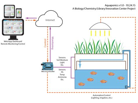aquaponics diagram across the curriculum fish in the library flc