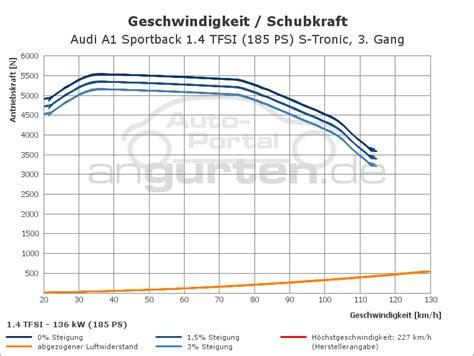 Audi A1 1 4 Tfsi 185 Ps Technische Daten audi a1 sportback 1 4 tfsi 185 ps s tronic technische