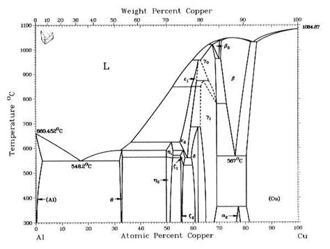 aluminum copper phase diagram aluminium alloys physics forums