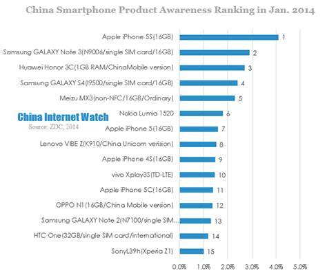 mobile phones ranking ranking smartphones samsung handyvergleich 2016