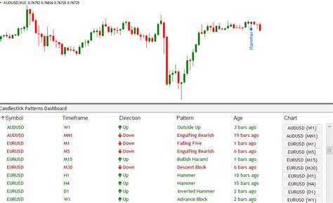 candlestick pattern probabilities indicator vault