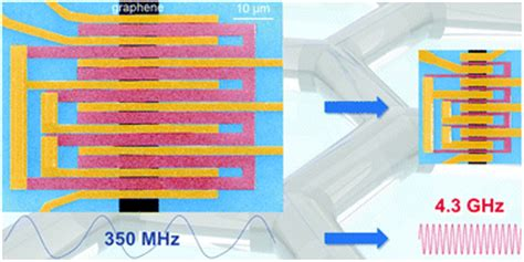 graphene integrated circuit applications scaling of graphene integrated circuits science and technology